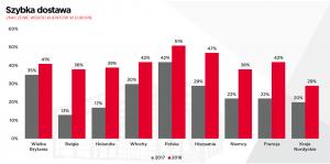 wykres: szybka dostawa, znaczenie wśród klientów w Europie