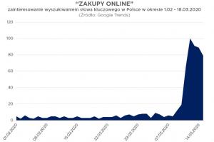 wykres: zakupy online, zainteresowanie wyszukiwania słowa kluczowego od 1.02 do 18.03 2020 rosło do 14.03 a potem maleje