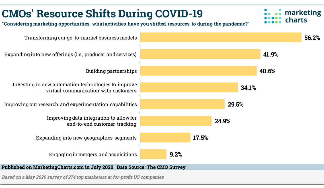tabela CMOs Resource Shifts During CoVid19