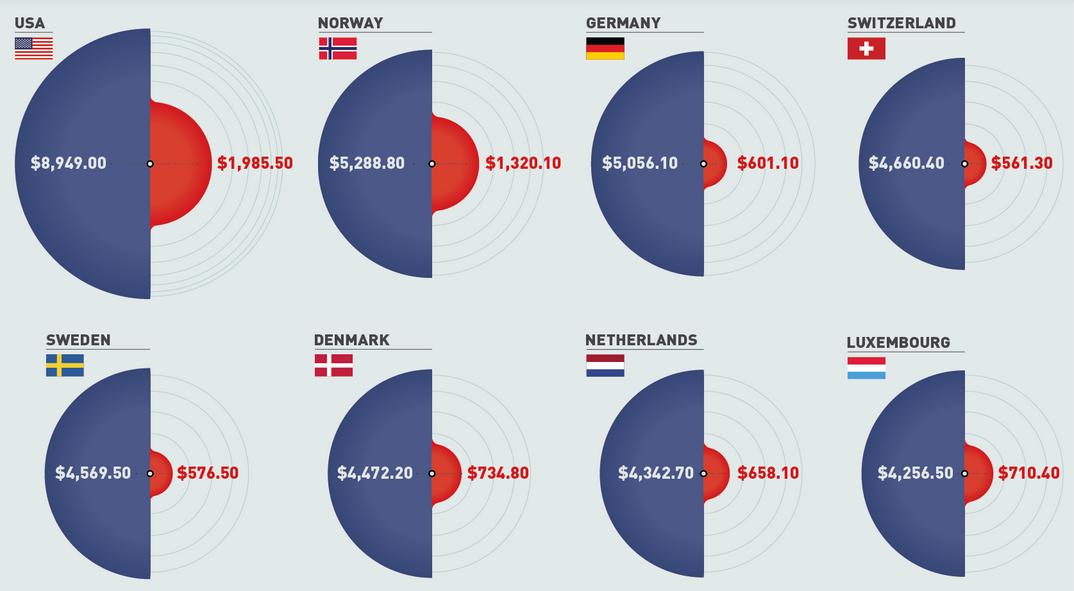 Ile wydaje się na opiekę medyczną a wojsko?